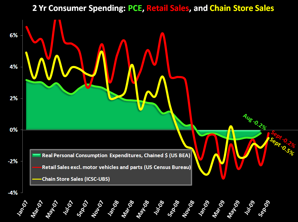 Gov't Retail Sales: Why The Excitement? - 2yr