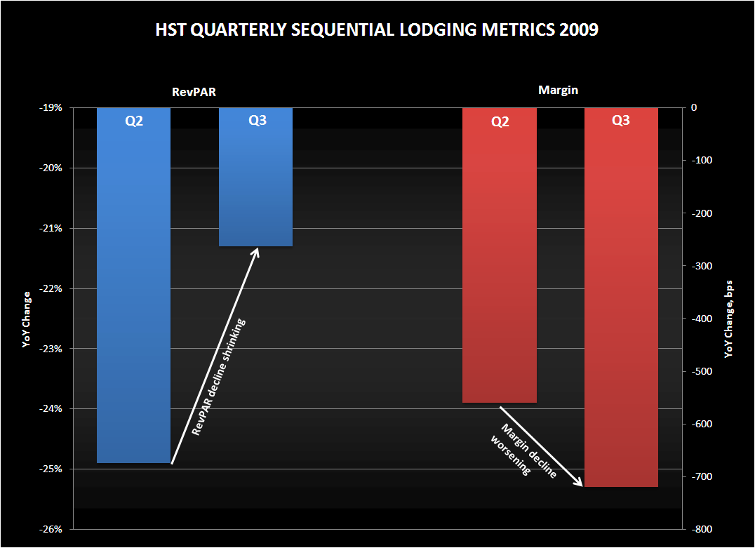 LODGING: HISTORY REPEATS - HST Sequential