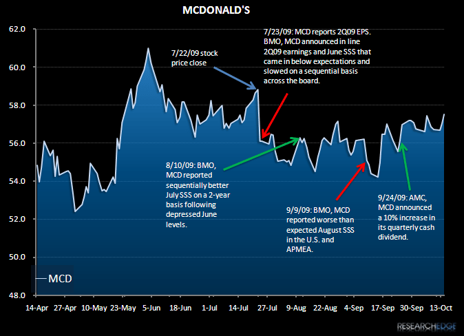 MCD - The Hambuglar Strikes - MCD 3Q09 stock price