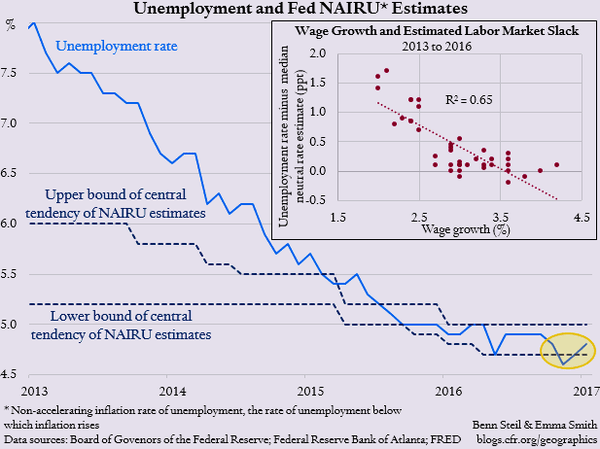 Why Does the Fed Keep Lowering Its Unemployment Threshold? - steil fed