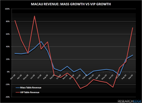 MACAU: FOCUS SHOULDN'T BE ON VISA RESTRICTIONS - MACAU MASS VS VIP