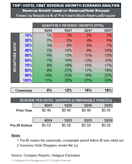 TRIP | Inflection is Coming - TRIP   Scenario Analysis 4Q16