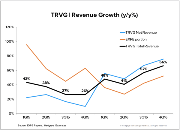 TRIP | Inflection is Coming - TRVG   Revenue Growth
