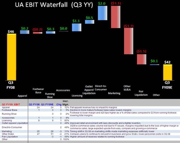 UA: How Have Expectations Changed? - UA EBIT Waterfall