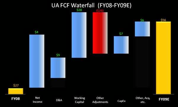 UA: How Have Expectations Changed? - UA FCF Waterfall