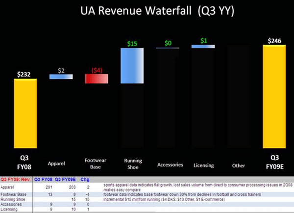 UA: How Have Expectations Changed? - UA Rev Waterfall