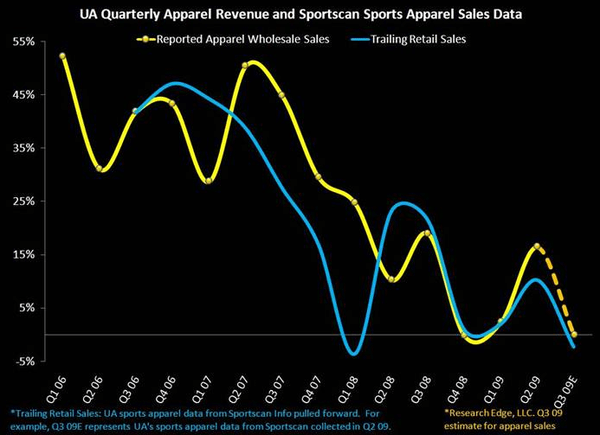 UA: How Have Expectations Changed? - UA apparel1