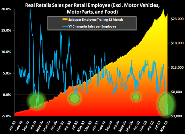 Retail Productivity Is Worse Than It Appears  - Retail Sales Per Employee Historical