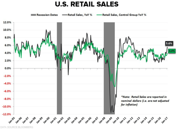 Growth Accelerating + Inflation Accelerating = Bullish for Stocks - retail sales 2 15 17