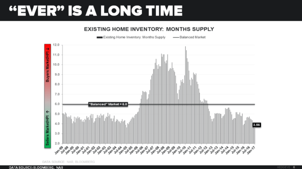 Existing Home Sales Hits 10-Year High, But The Media Missed This Disconcerting Trend - CoD EHS Supply