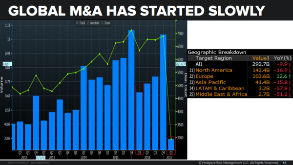Why the M&A Peak Is In: Sell These Two Stocks - global m a