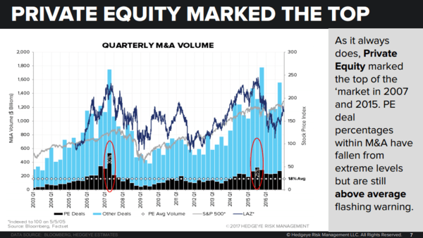 Why the M&A Peak Is In: Sell These Two Stocks - private equity marks top