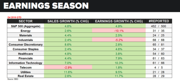 Get Happy! An Update on Earnings Season - earnings season 2 24 17