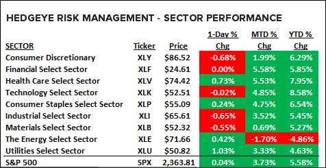 Get Happy! An Update on Earnings Season - sector perf 2 24 17