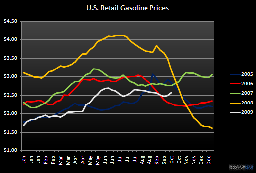 RESTAURANTS – WESTERN U.S. DEMAND HEADWINDS - Gas Prices