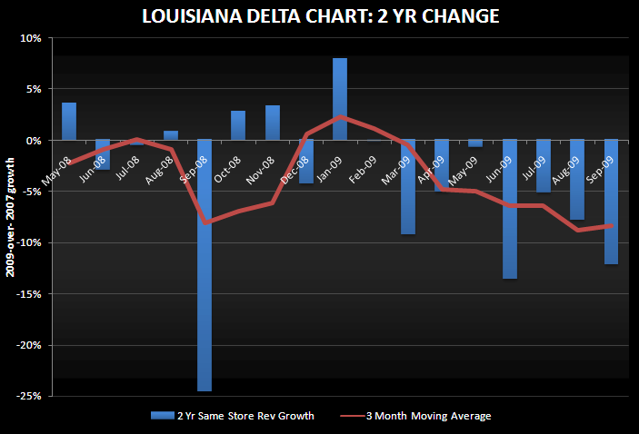 LA BLOWS SEP OUT OF THE WATER - NOT REALLY - LA delta chart Sept 2 YR