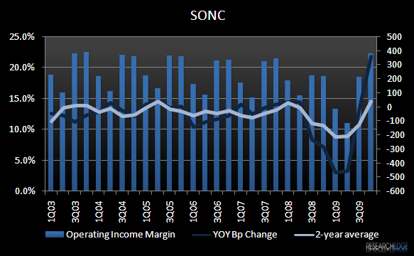 SONC – CONTROLLING WHAT IT CAN - SONC 4Q09 EBIT Margin