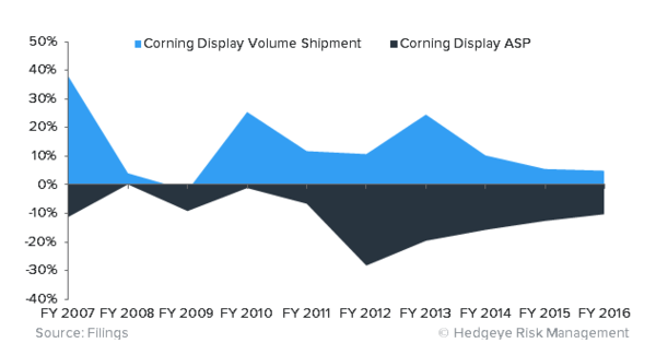 Corning Best Idea Call: Wall Street Is Ambivalent... Time To Get Long - corning hedgeye image