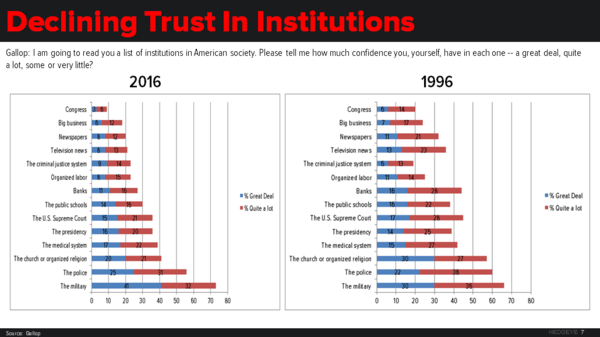"3 Charts: The Calculated Politics Behind Trump's ""Fake News"" Fury - trust in institutions"