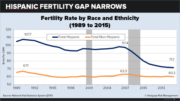 U.S. Fertility: Down for the Count - chart15