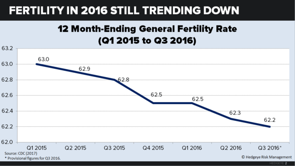 U.S. Fertility: Down for the Count - chart2