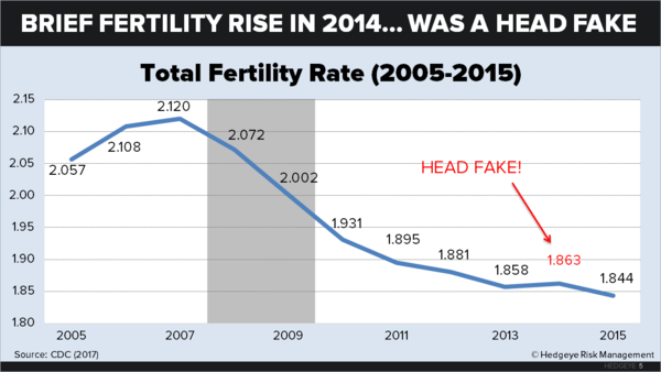 U.S. Fertility: Down for the Count - chart5