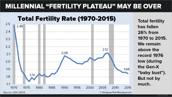U.S. Fertility: Down for the Count - chart6