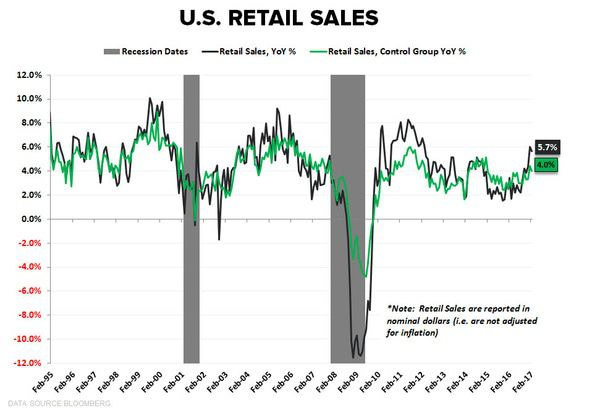 2 Charts: Reiterating Our US #GrowthAccelerating Call  - z ree