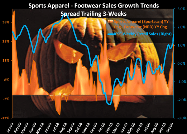 Scary Footwear/Apparel Bifurcation Continues - 2