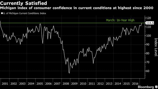 Caution: Consumer Confidence Is A 'Cognitive Casino' - Financial Insyghts   March 19  2017 Commentary  2