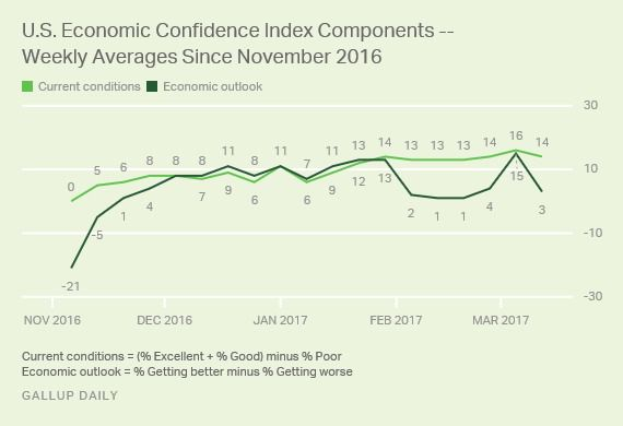 Caution: Consumer Confidence Is A 'Cognitive Casino' - Financial Insyghts   March 19  2017 Commentary  5