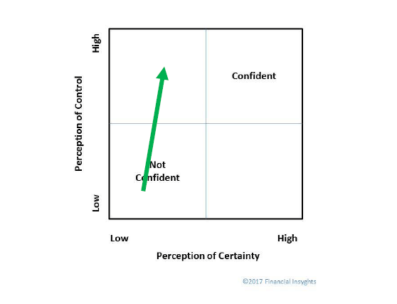 Caution: Consumer Confidence Is A 'Cognitive Casino' - image 2
