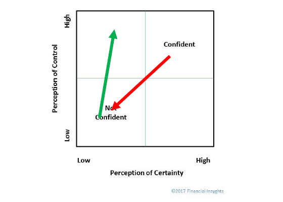 Caution: Consumer Confidence Is A 'Cognitive Casino' - image 3