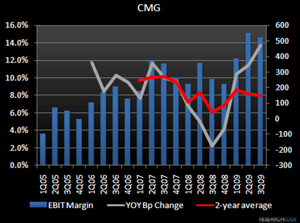 CMG – As Good As it gets - cmgebit