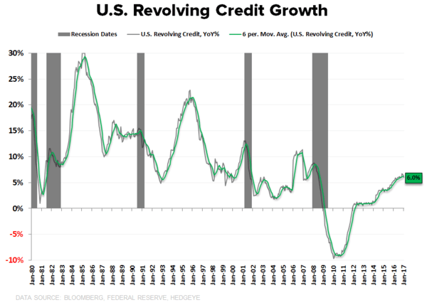 U.S. Consumer Credit Growth Is Near Cycle Highs - Revolving Credit CoD