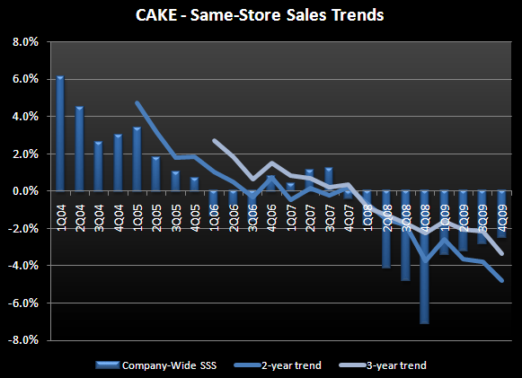 CAKE – Lacking conviction right now - CAKEsss
