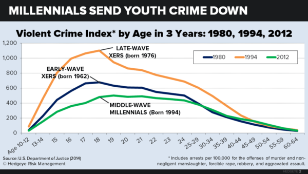 Are Millennials Actually Lazy, Narcissists? An Interview with Neil Howe - millennial violent crime