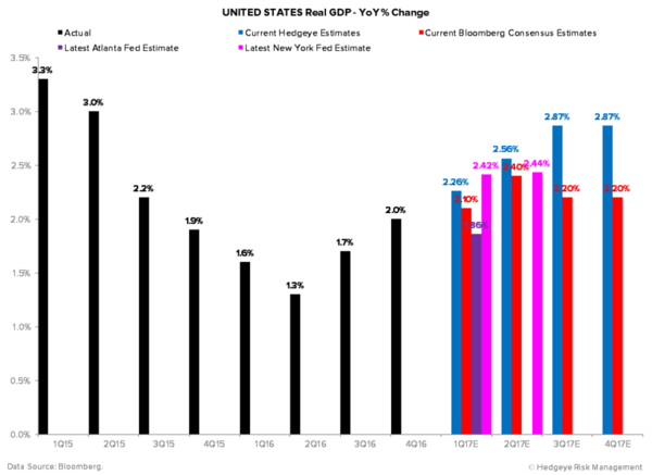 A Sneak Peek At Hedgeye's 2017 GDP Estimates - U.S. Real GDP Estimates YoY 4 21 17