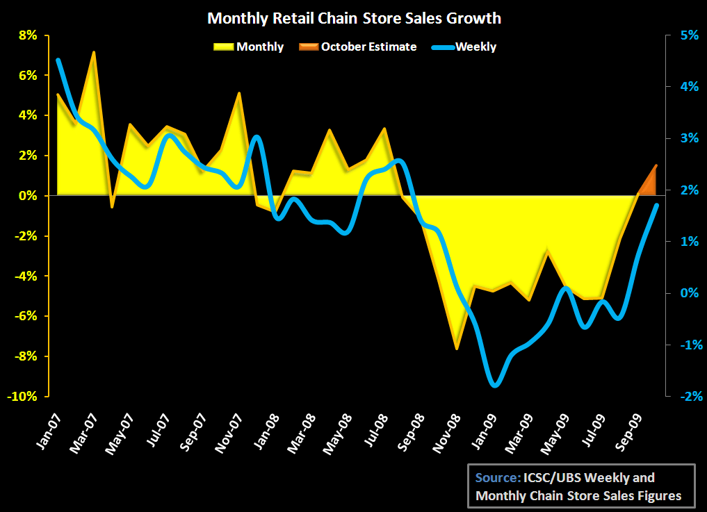 RETAIL - OCTOBER'S SAME STORE SALES: USING THE TWO-YEAR - 1 Yr chart SSS