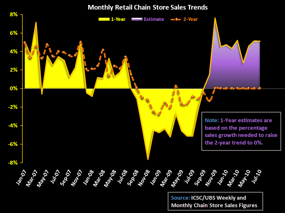 RETAIL - OCTOBER'S SAME STORE SALES: USING THE TWO-YEAR - Chart 2 SSS 1yr and 2yr