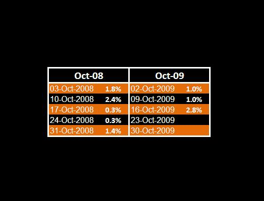 RETAIL - OCTOBER'S SAME STORE SALES: USING THE TWO-YEAR - October table SSS