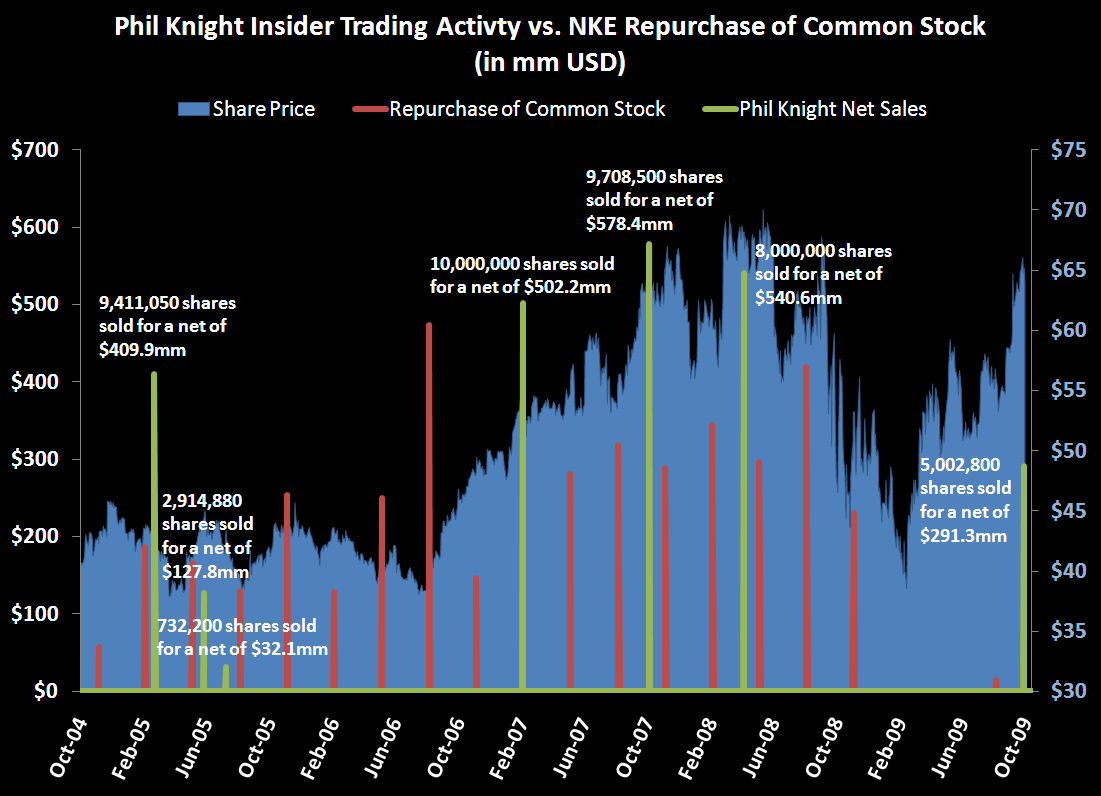 NKE: A Look At Insider Selling - Phil Knight   NKE Repo Activity