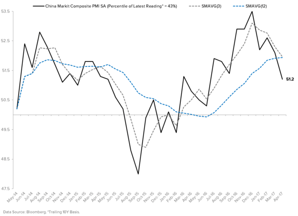 China Has Officially Inflected - China Composite PMI