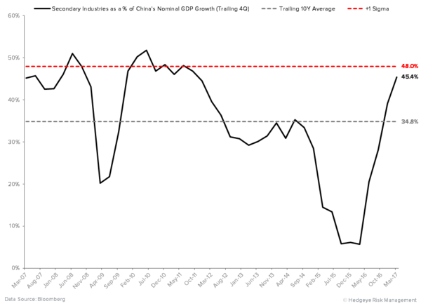 China Has Officially Inflected - China Secondary Industries as a   of Nominal GDP Growth TTM