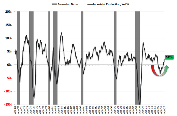 Bye-Bye Manufacturing Recession... Industrial Production Hits 28-Month High - indust prod 5 16 17