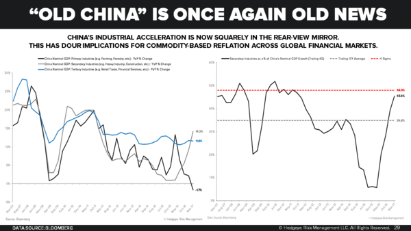 The Chinese Economy is Slowing... Blame the People's Bank of China - Chart of the Day 5 17 17