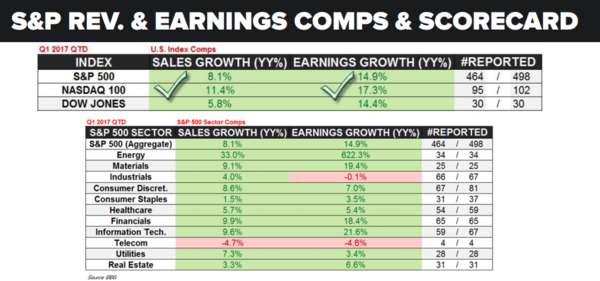 The Best Year of Earnings Growth Since 2011? - earnings 5 19 17