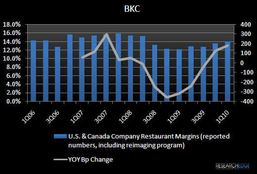 BKC - DON'T COUNT THEM OUT! - BKC Company Rest Margins