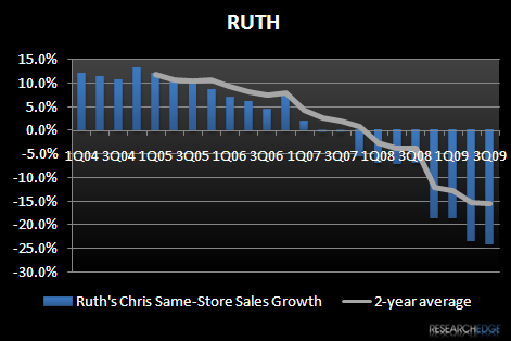 RESTAURANTS – (UGLY) CHART OF THE WEEK - RUTH 3Q09 SSS