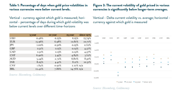 The Risks of This Low Volatility Environment & What It Means For Gold Prices - gold vol